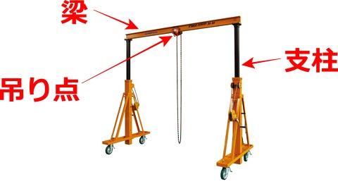 重いものを吊るときの構成