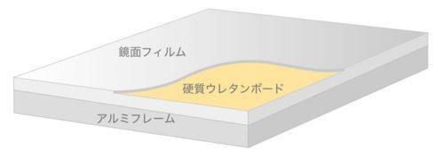 フィルムミラーの構造