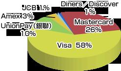 VISAの世界シェア